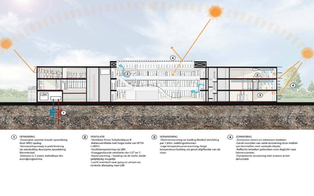 architect hogeschool groningen
